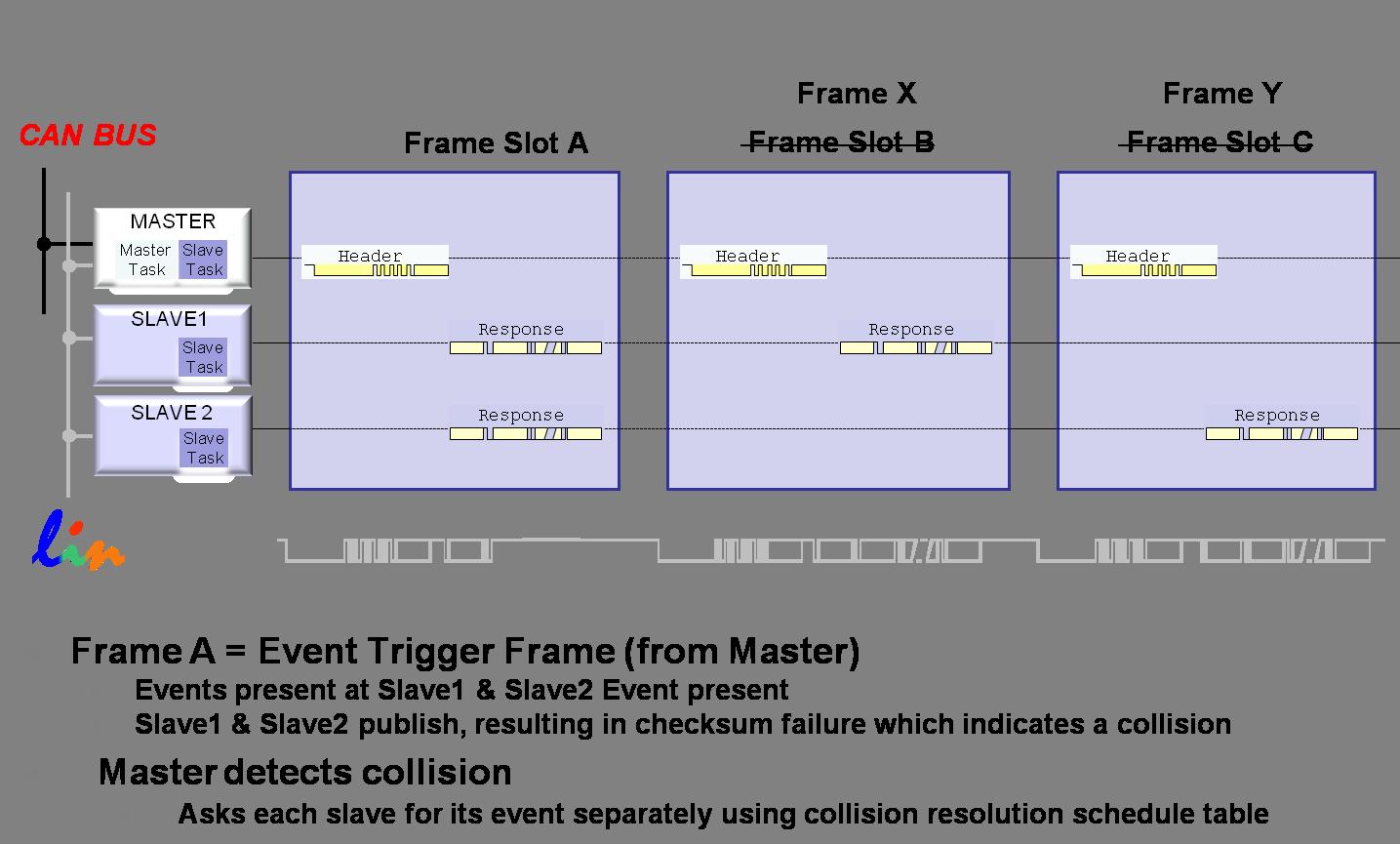 event-frame-scenario3.png