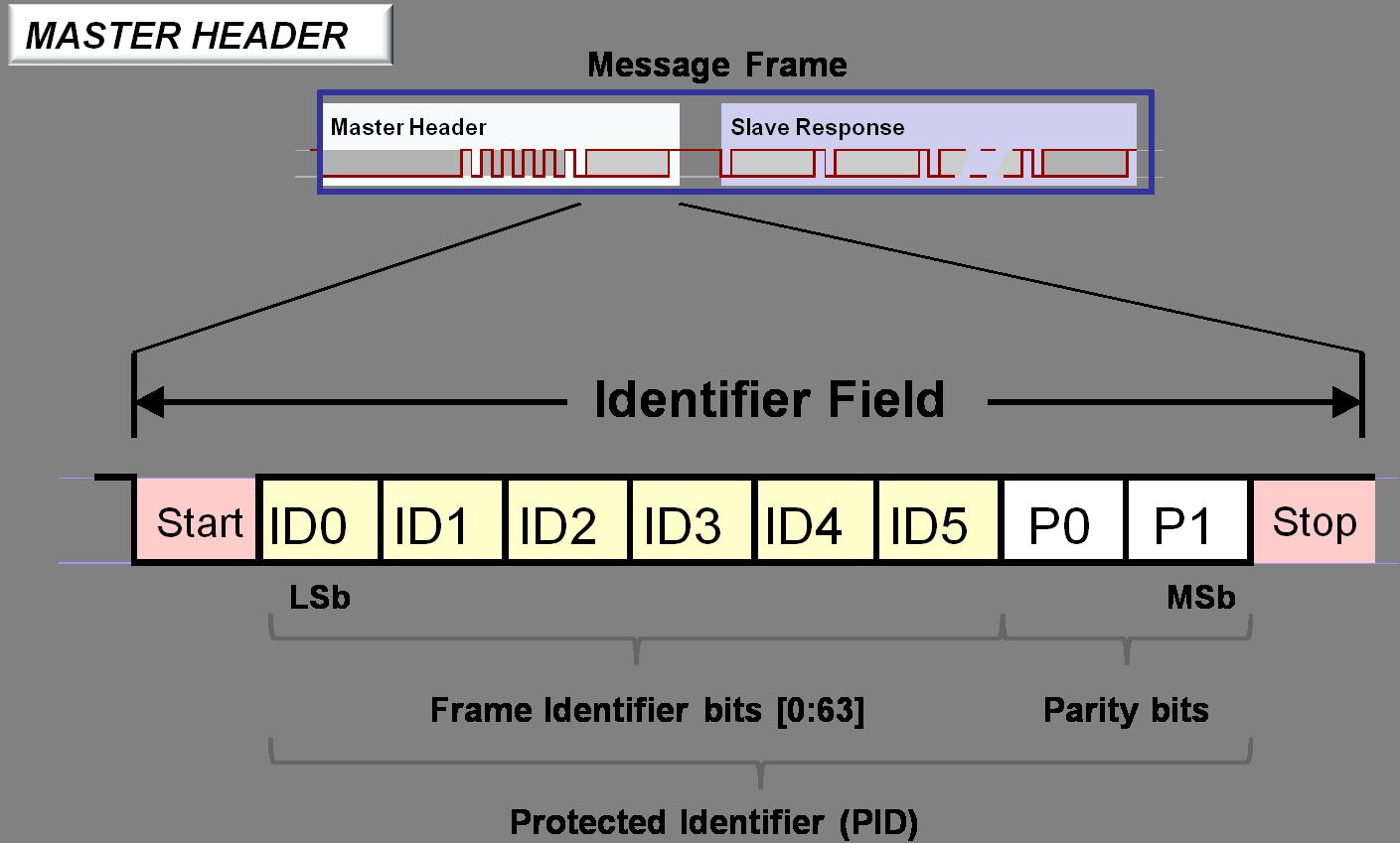 master-header-identifier-field.png