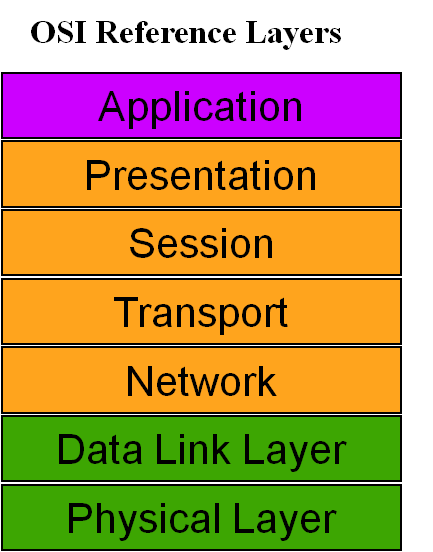 osi-reference-layers.png