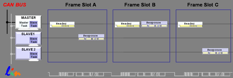 LIN Frame Types - Developer Help