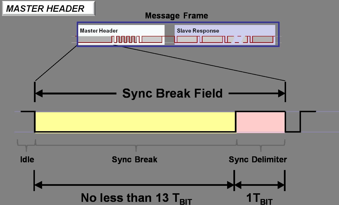 LIN Message Frame - Developer Help