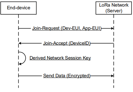 Connecting a SAM R34 LoRaWAN™ End-Device to a LoRaWAN Network Server
