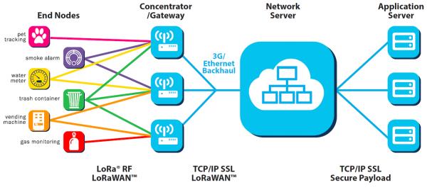 Connecting a SAM R34 LoRaWAN™ End-Device to a LoRaWAN