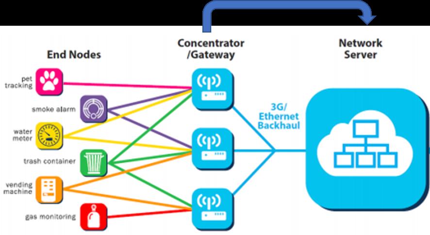 Provisioning LoRaWAN™ Gateway to Network Servers - Developer Help