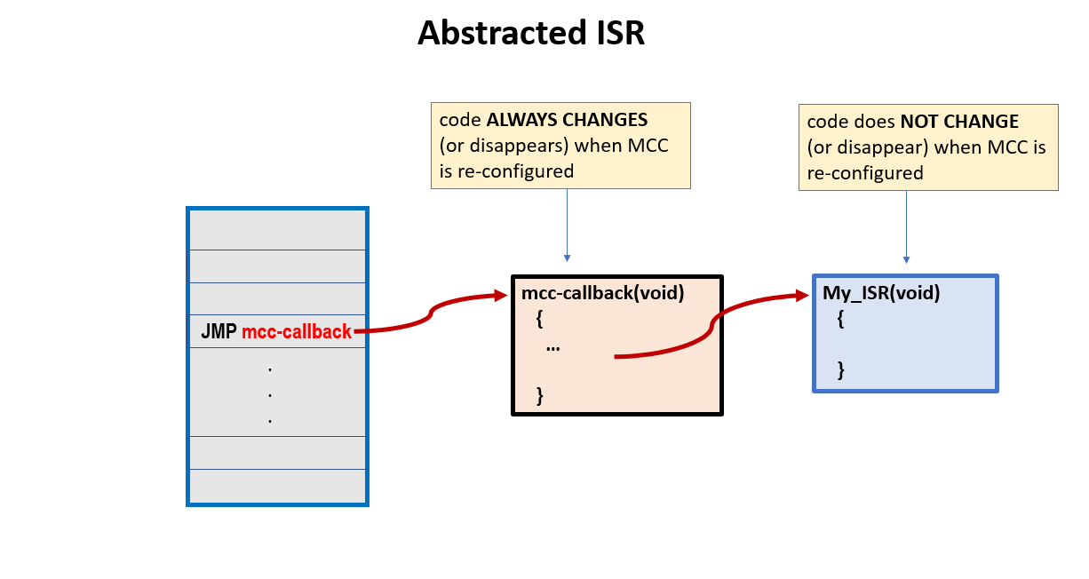 isr-abstraction.png