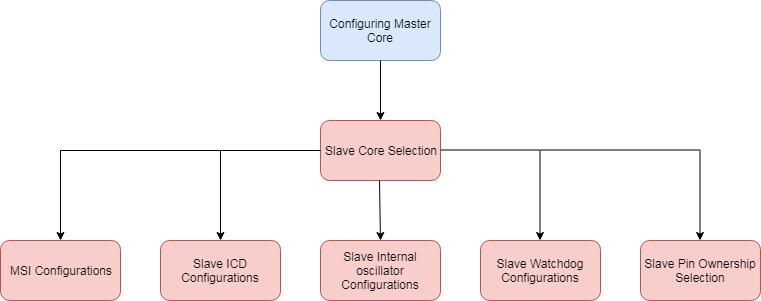ConfiguringMasterCore.png