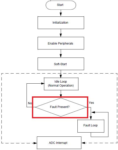 fault-control-flow-chart.png