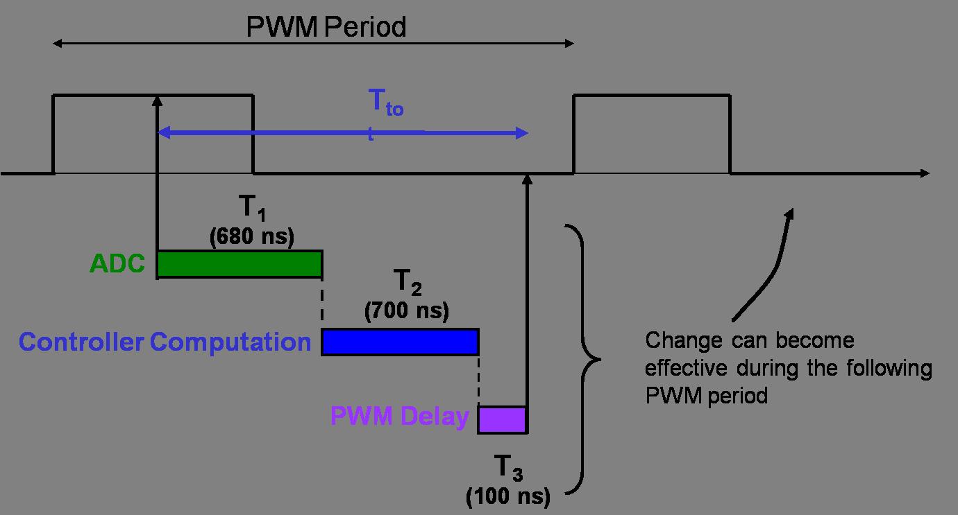 digital-implementation-control-loop.png