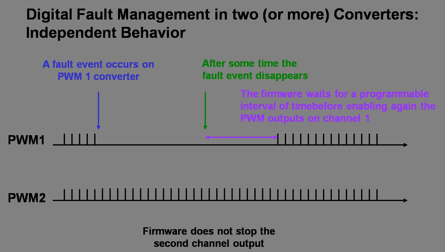 fault-multi-converter.png