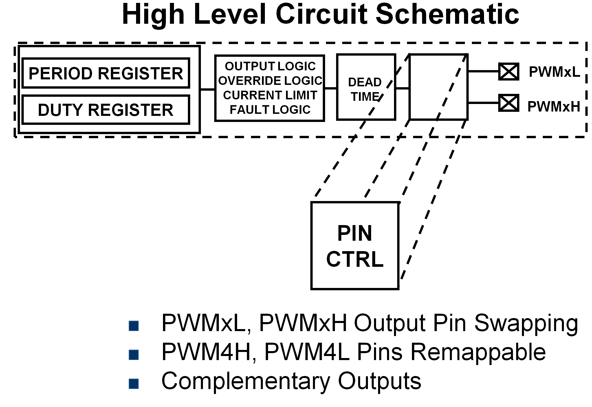pwm-pin-control.png