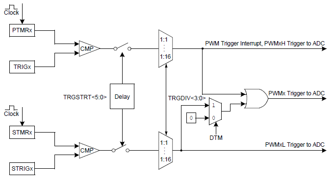 PWM-Trigger-Analog-to-Digital-Conversion.png