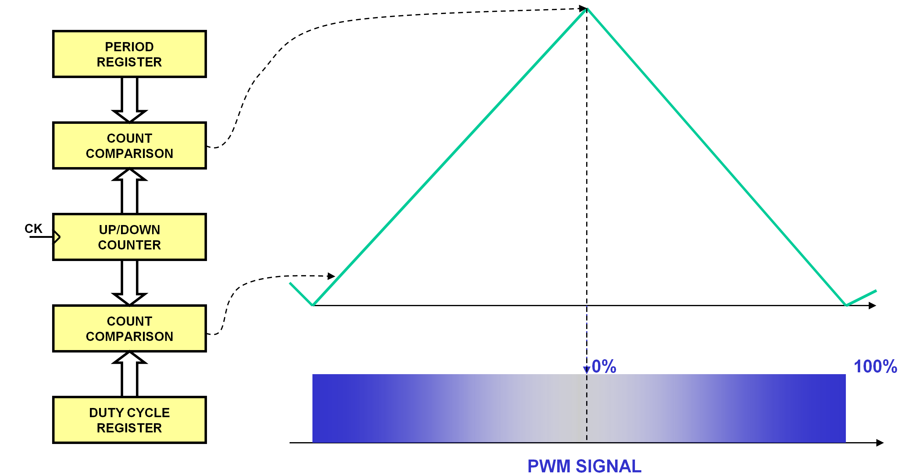 pwm-center-aligned-edge.png