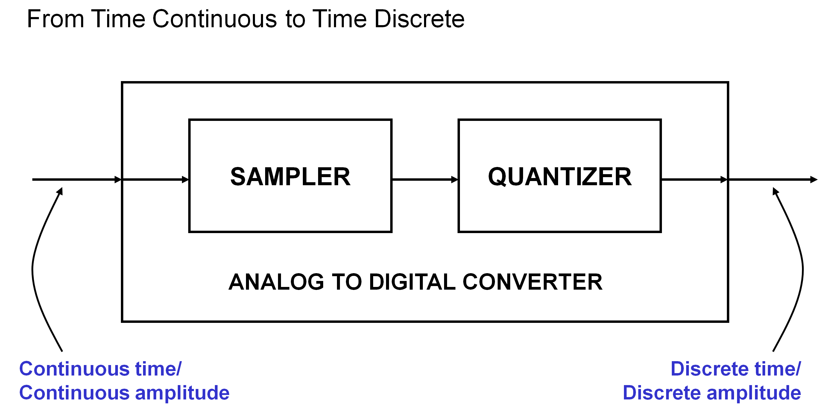 Analog to digital converter operation developer help adc operationg ccuart Choice Image