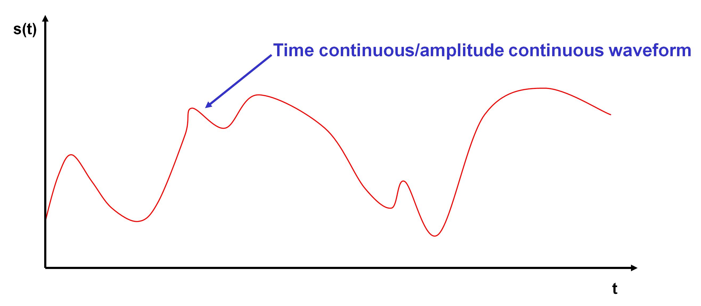 Android Things: Analog I/O (and PWM, SPI, I²C) Tutorial ...   Analog Signal