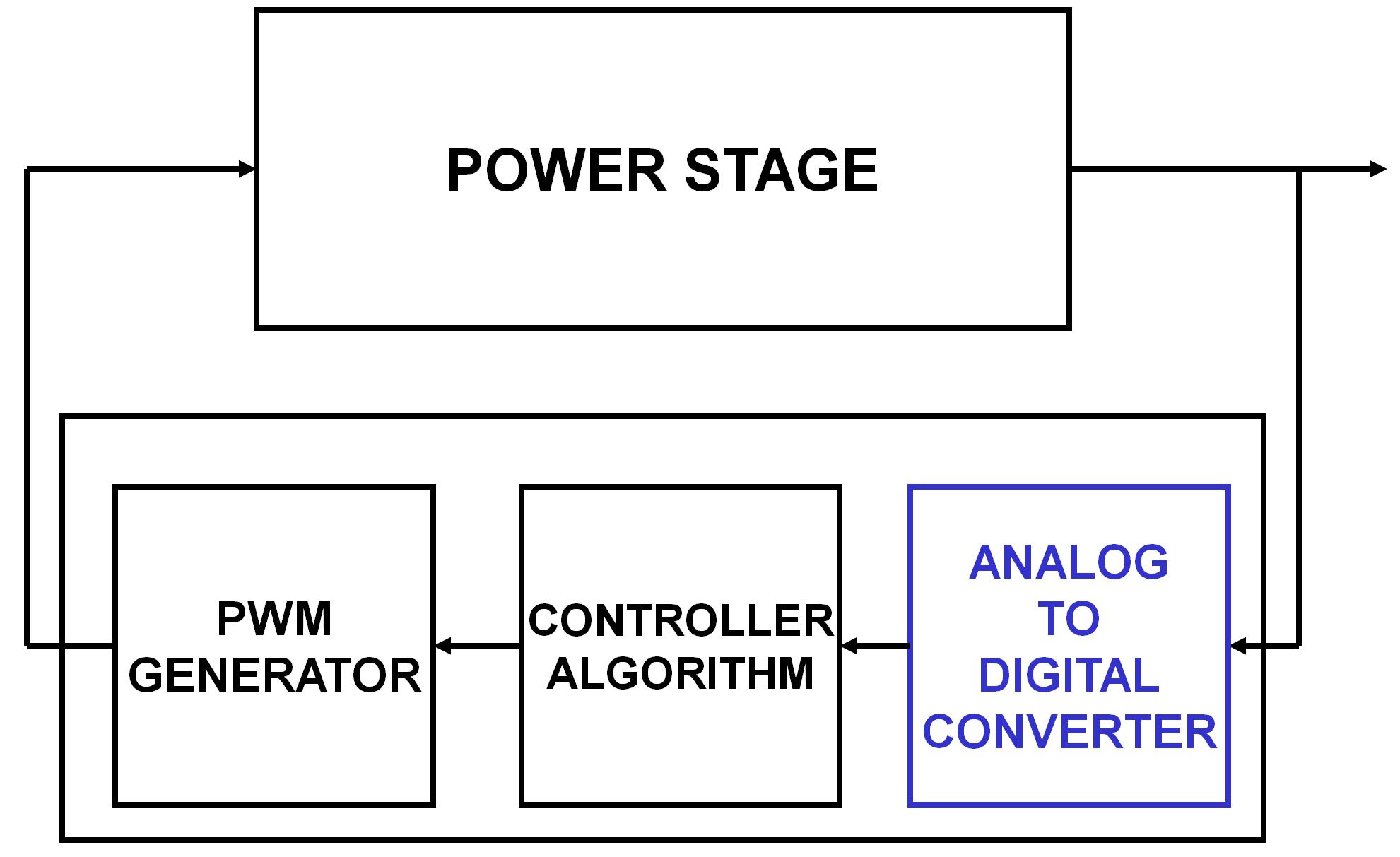 digital block with a dspic u00ae dsc