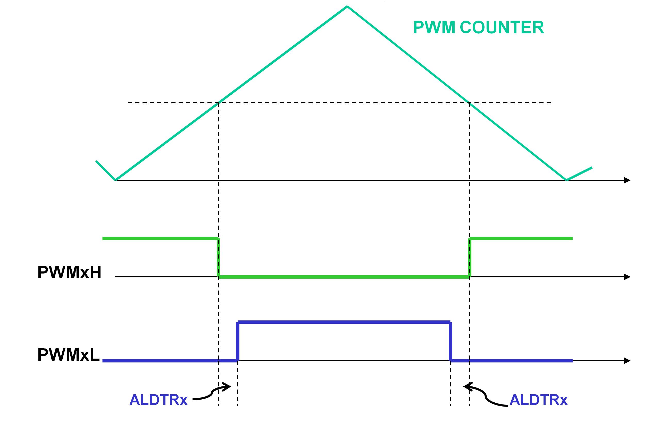 Pwm Edge And Center Aligned Modes Developer Help Downloads Ac Sine Wavedc Sign Wavesine Wave Diagrampwm