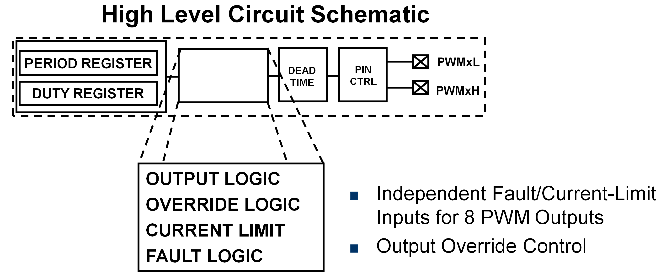 Pwm Peripheral Developer Help Following Is The Schematic Of Voltage Controlled Generator Period Duty Cyle 2