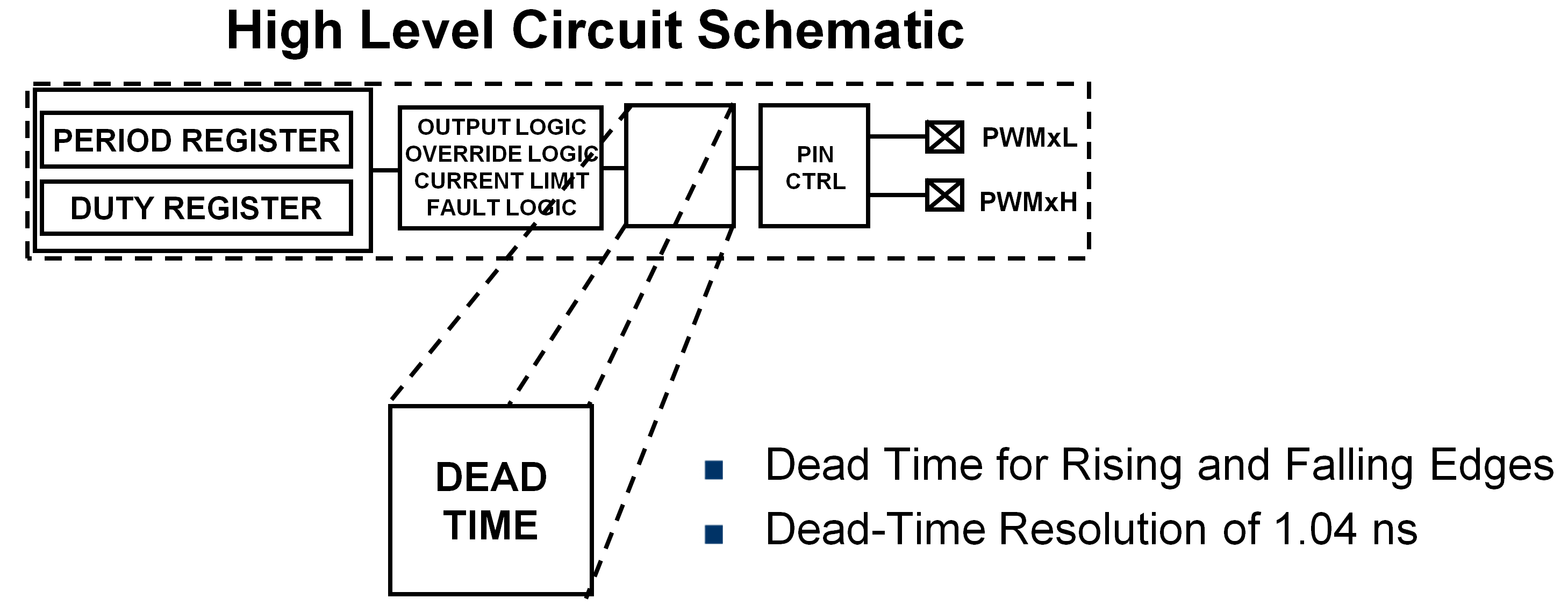 Pwm Peripheral Developer Help Wheatston Bridge Signal Conditioner Period Duty Cyle Dead Time