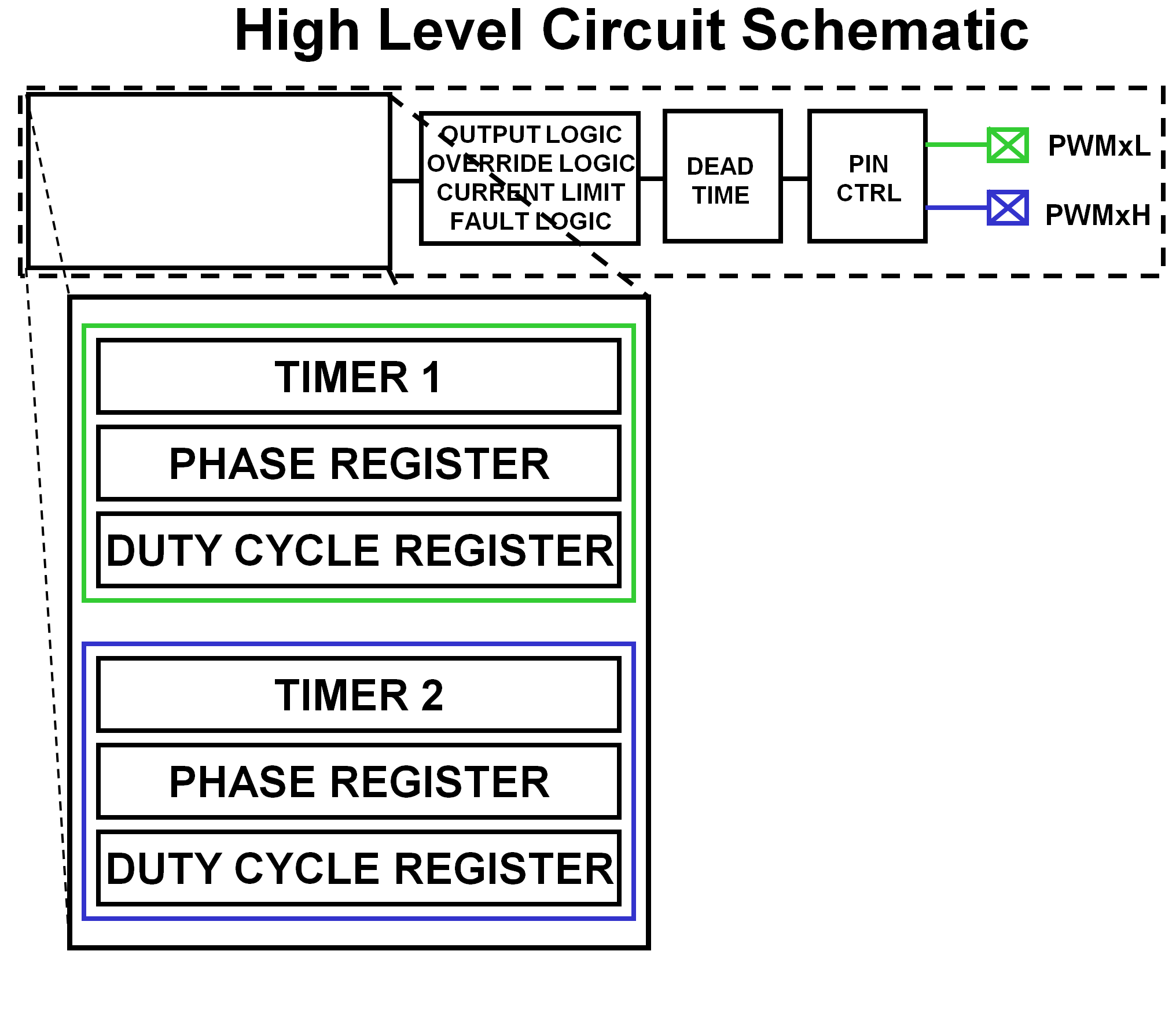 Pwm Peripheral Developer Help Generator Schematic Period Duty Cyle