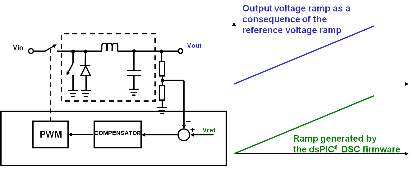 Soft Start Sequencing Developer Help Following Is The Schematic Of Voltage Controlled Pwm Generator Reference Vref Driven By System In Order To Follow Desired Ramp Can Then Be Generated