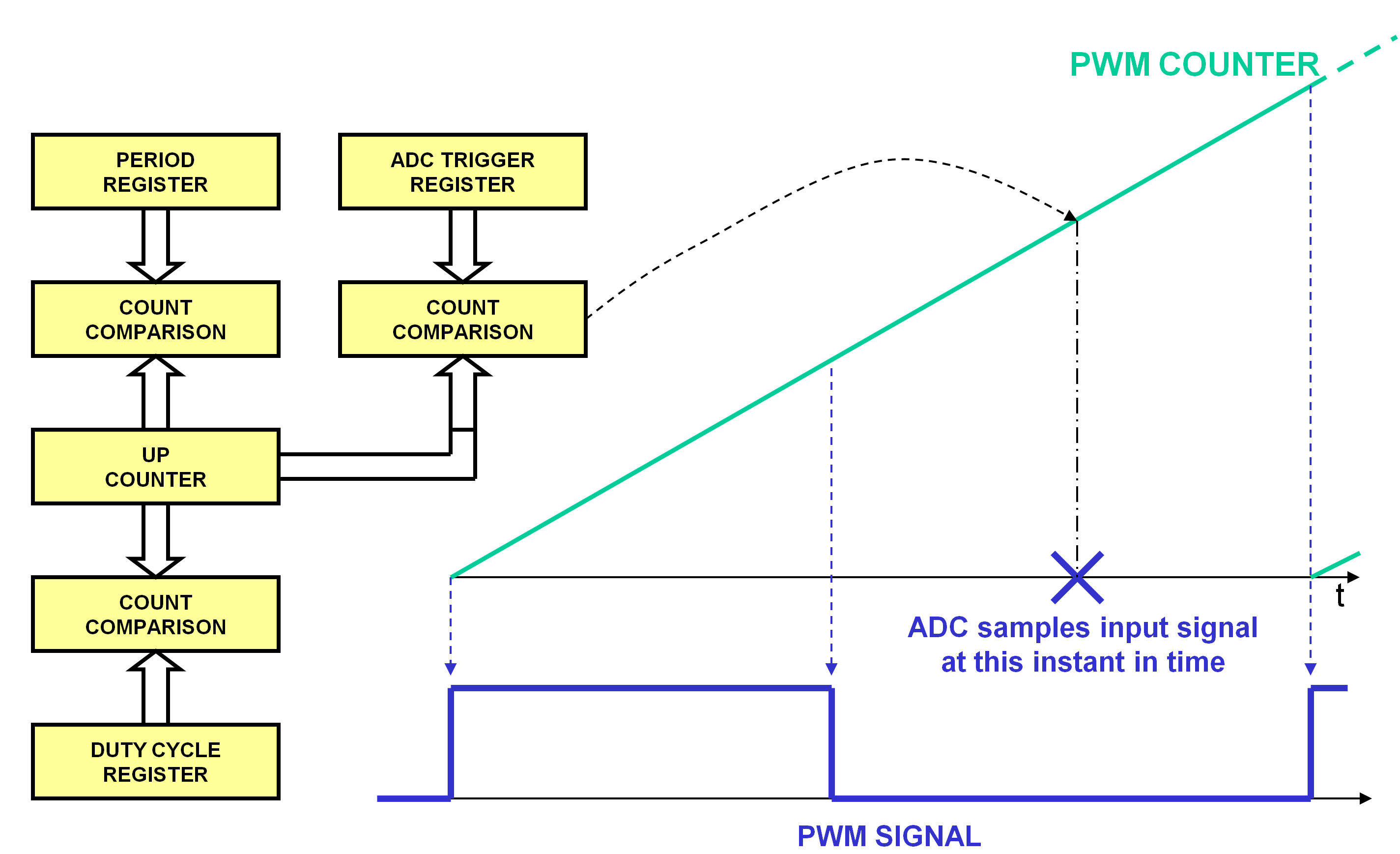 Transition To Digital Adc Developer Help Trigger Creates Watchdog Ics Content From Electronic Design Operation