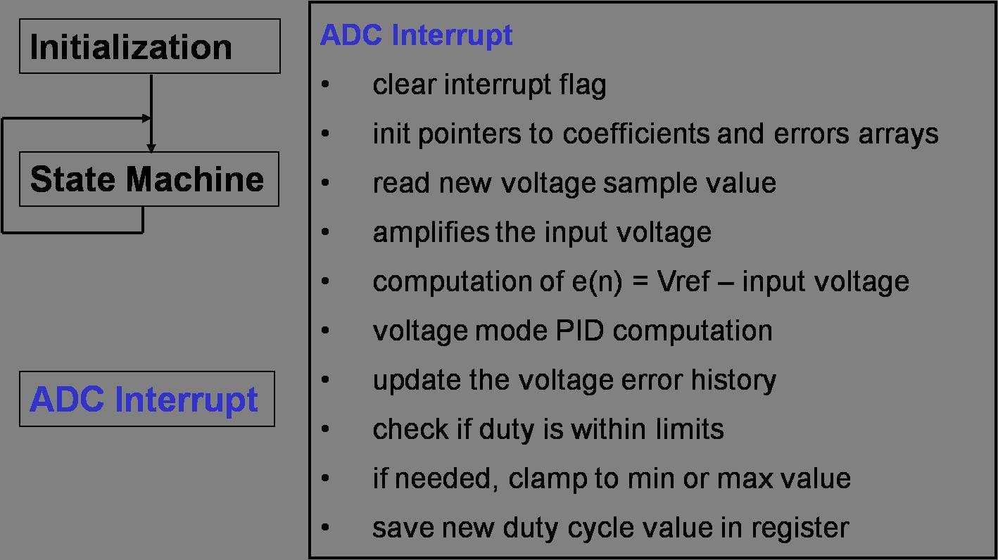 adc-interrupt.png