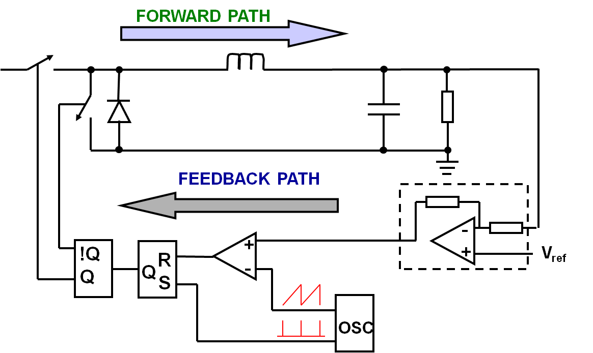 control-theory-forward-feedback.png