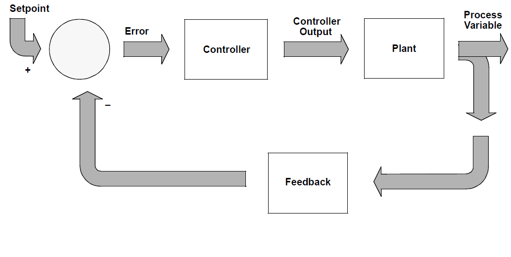 feedback-control-heating-system.png