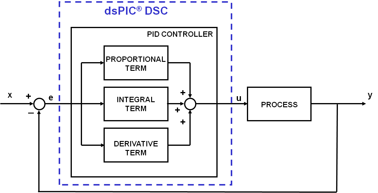pid-dspic.png