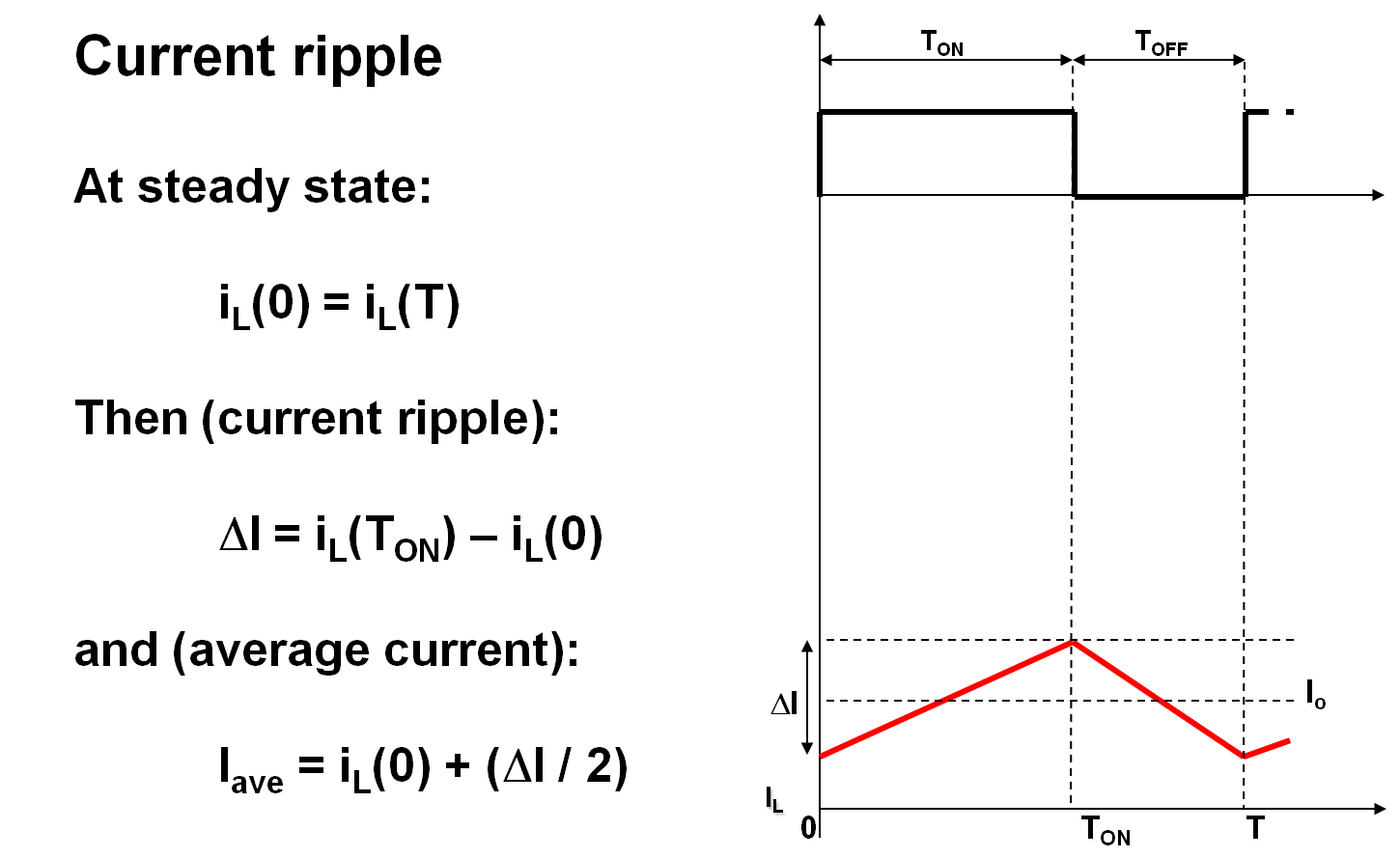 Buck converter inductor current ripple