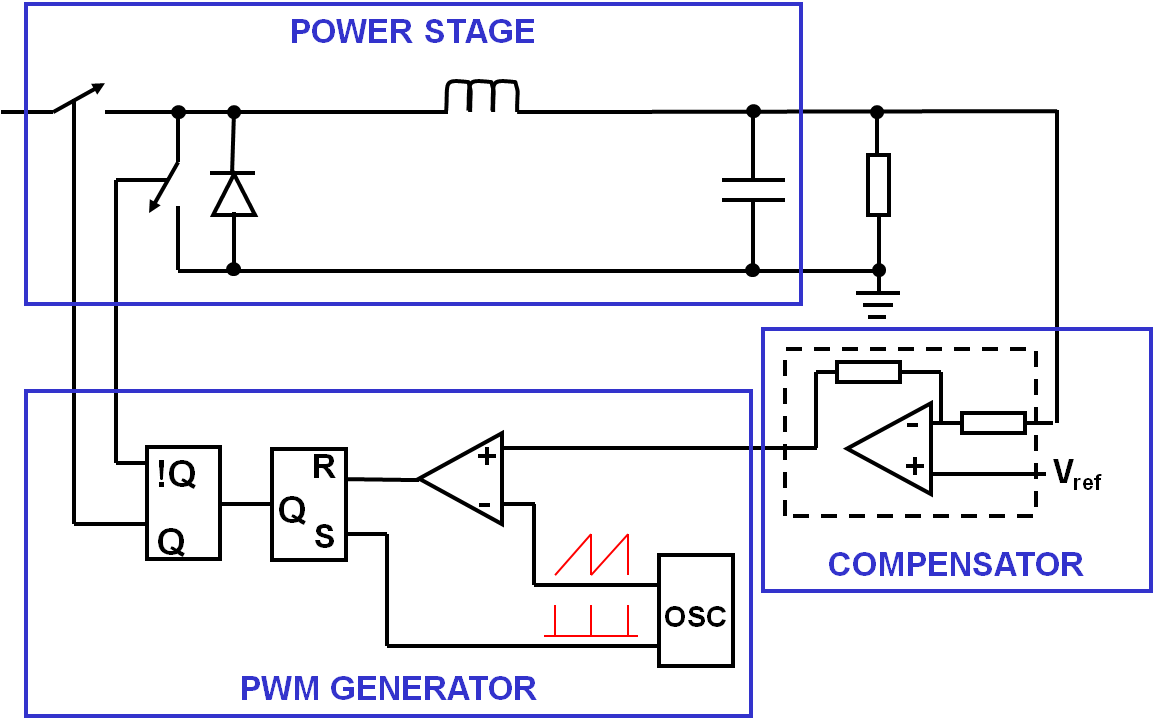 Fundamental Concepts Of Smps Control Theory Developer Help Following Is The Schematic Voltage Controlled Pwm Generator Buck