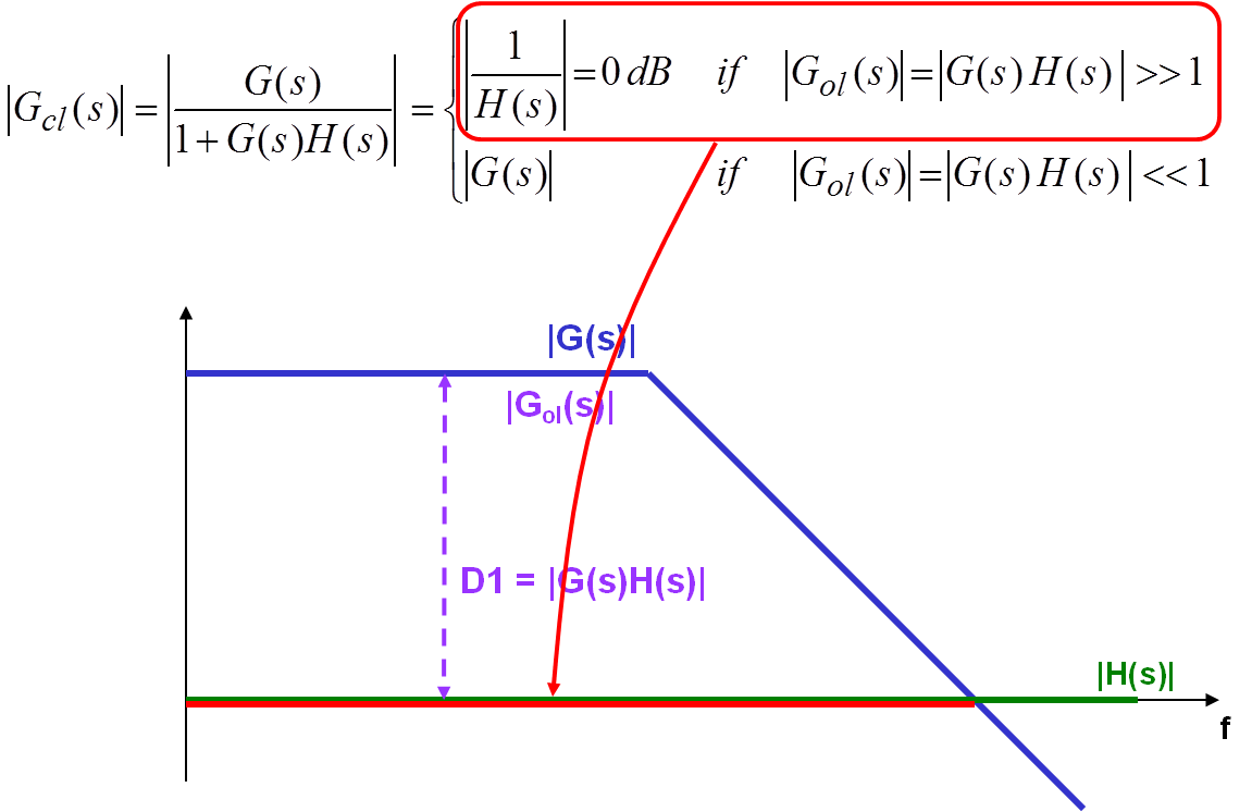 transfer functions Therefore, transfer function of the system is 2) find the poles and zeros of the function answer 3) the poles and zeros are plotted on the.
