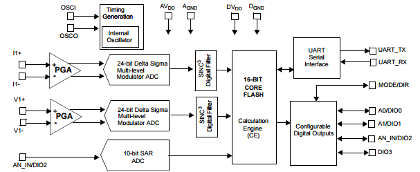 MCP39F501-block-diagram.PNG