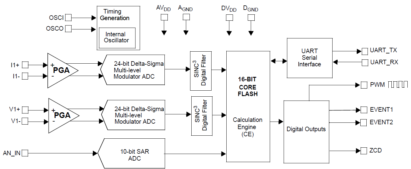 MCP39F511-block-diagram.PNG