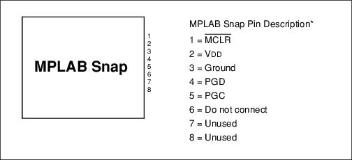 MPLAB® Snap Pinout Information - Developer Help
