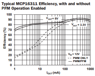 MCP16311-efficiency.PNG