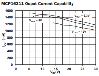 MCP16311-output-current.PNG