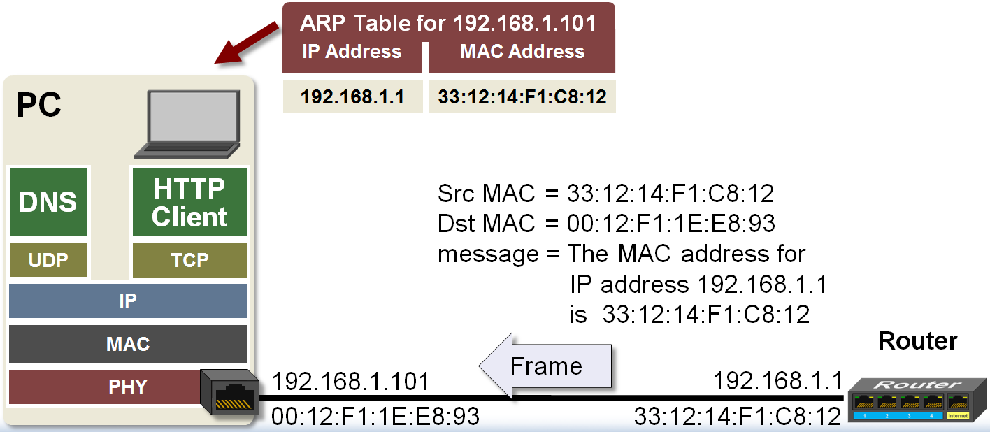 arp_table.png