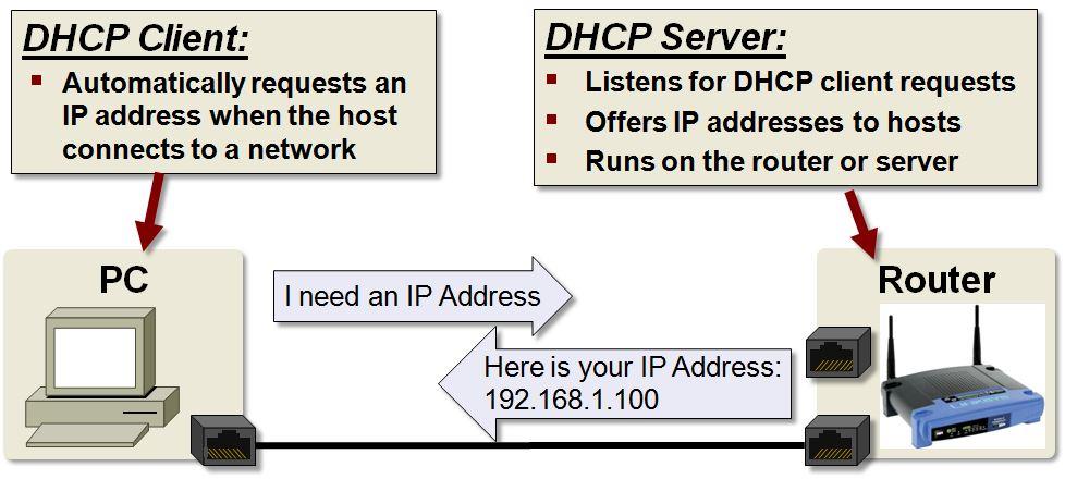 dhcp_example.JPG