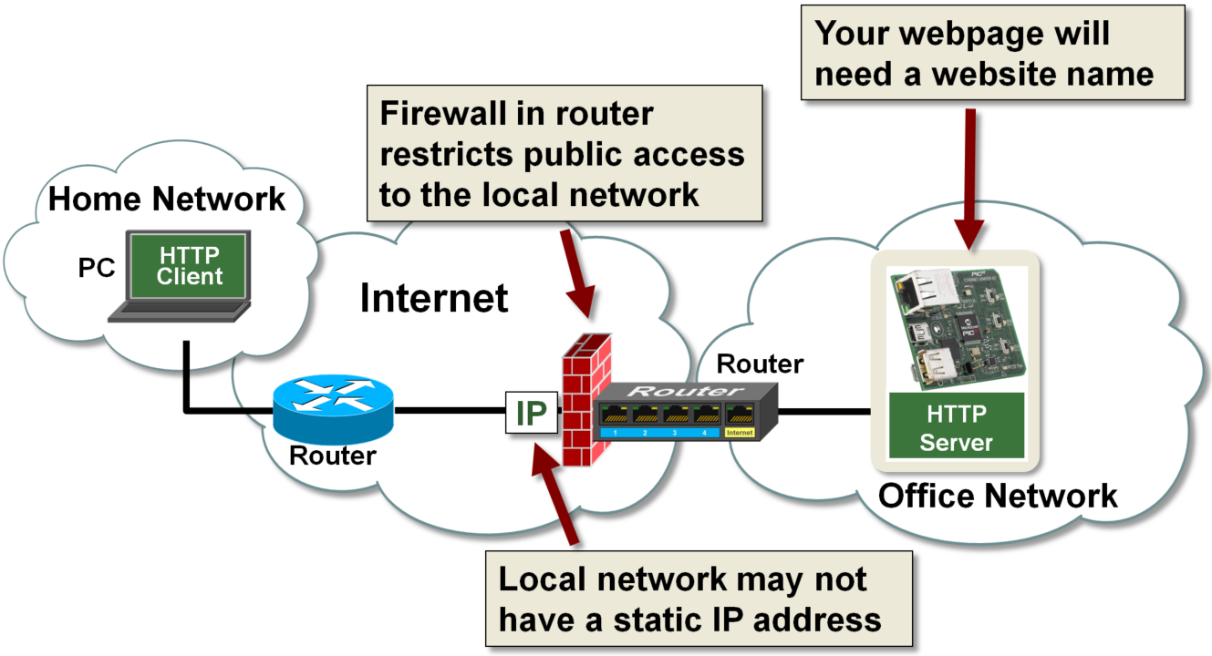 how to allow an application private network access