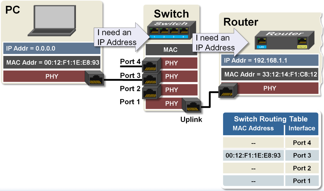 switches and routers What is a network switch as opposed to a router to understand basic networking, you need to know the difference.