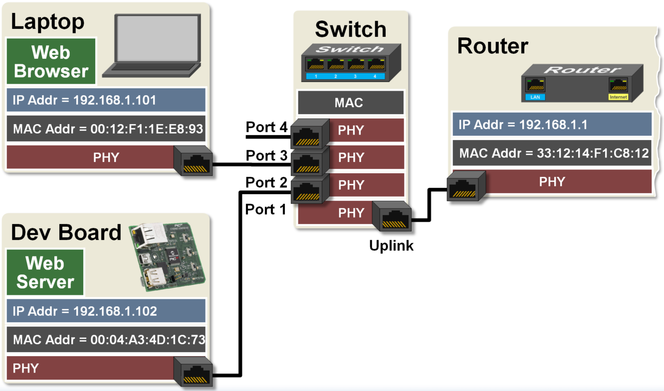 Example Simplified Local Network Tcp Ip Communication Developer Help Low Speed Avr Oscilloscope By Pic18f2550 One Way We Could Do This Is To Create A Web Page On The Embedded Device That Displays Status Of Also Be Used