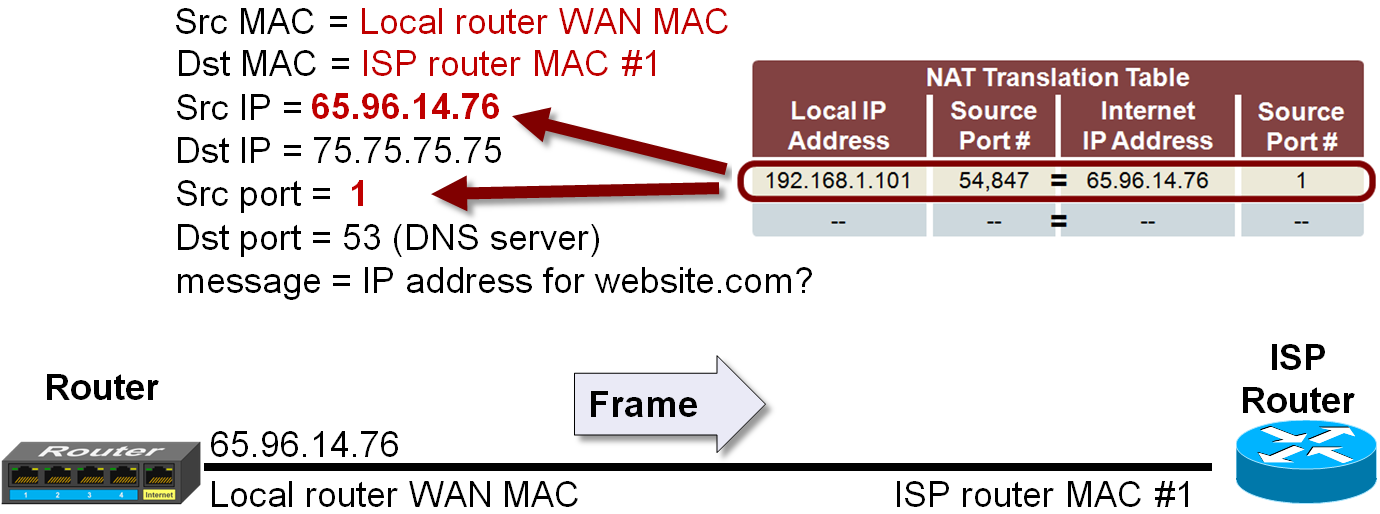 how to find the network address belongs