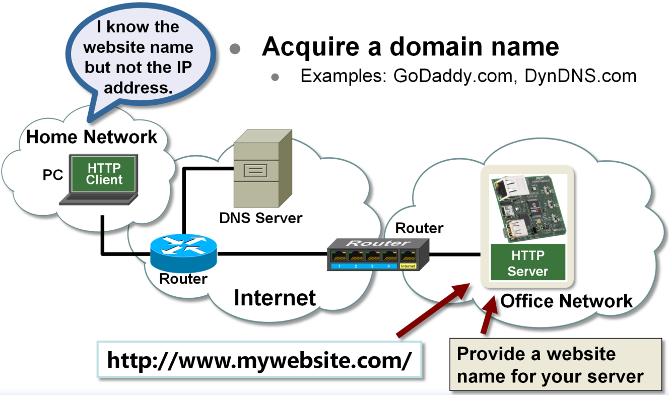 Local Network Server Obstacles and Solutions - Developer Help