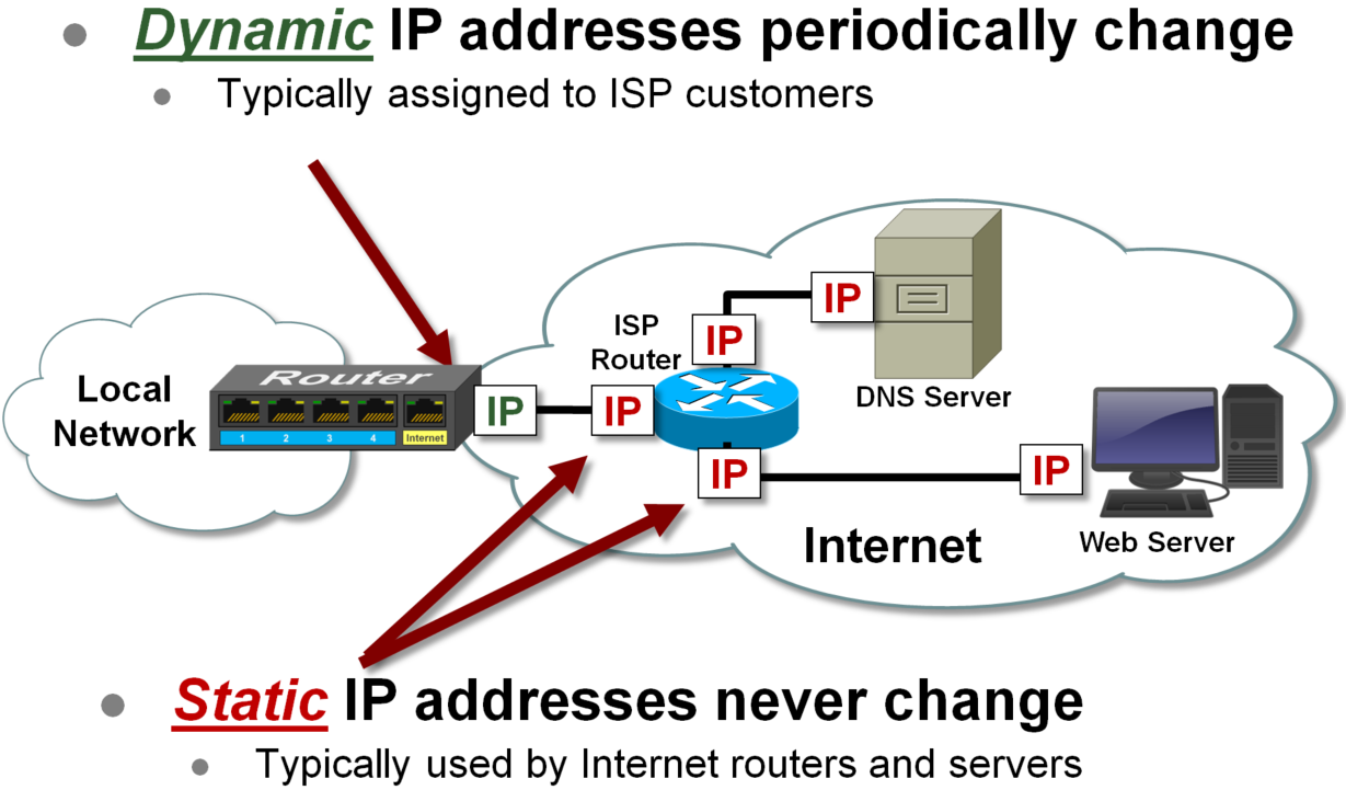 static network » private networks network identifier:  it is up to the users to make sure that the static ip does not collide with any other machines on the same network.