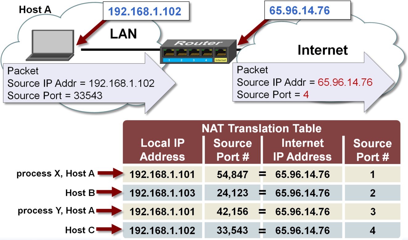 Network Address Translation Nat Developer Help Transimpedance Amp With Opa355 High Speed Amplifiers Forum Table