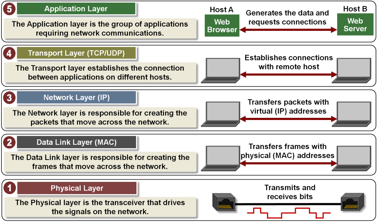 Tcp Ip Five Layer Software Model Overview Developer Help