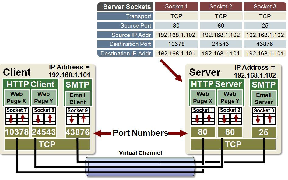 how to create a tcp server