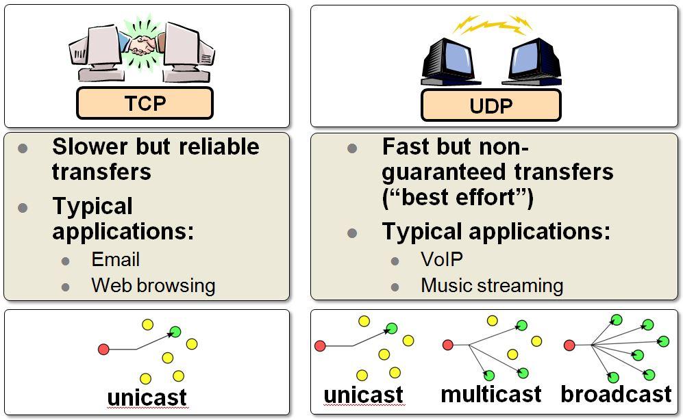 TCP vs  UDP - Developer Help
