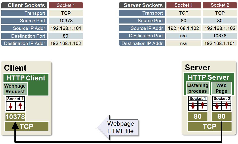 Example: Use Sockets to Create a TCP Connection - Developer Help
